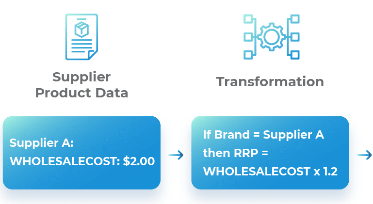 Price Data Transformation