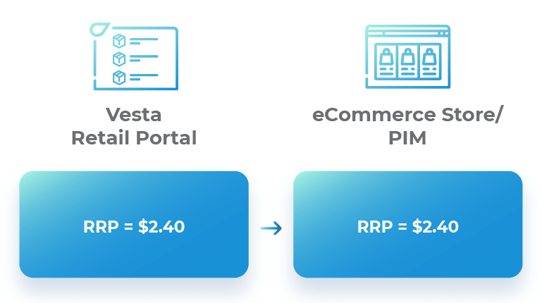 Price data transformation