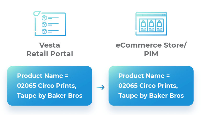 Product Name Data transformation