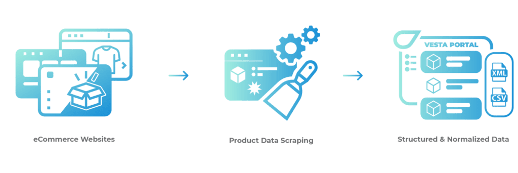 Product data scraping